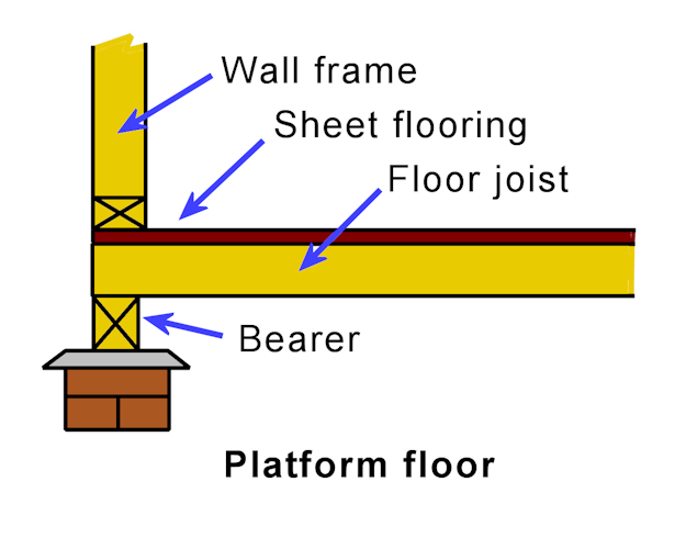 Installation requirements, Construction features, Floor systems