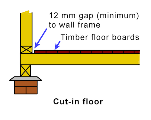 Installation Requirements Construction Features Floor