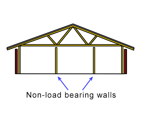 Installation requirements construction features other for Can a load bearing wall be removed